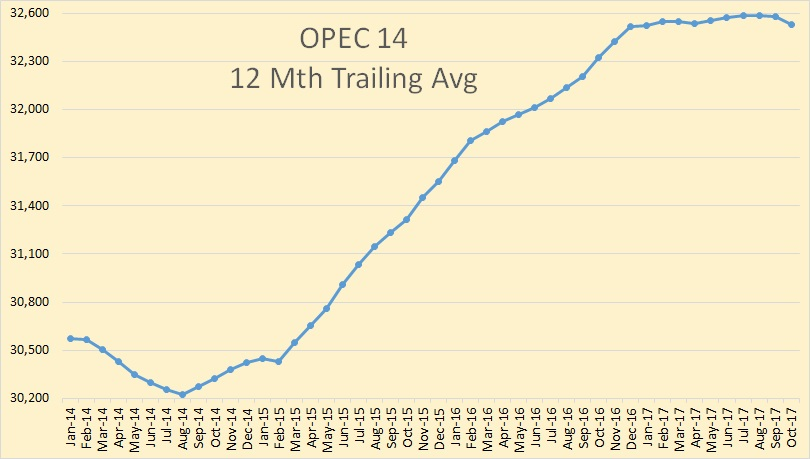 OPEC October Production Data thumbnail
