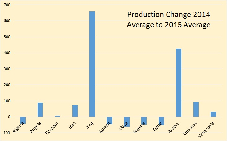 OPEC Production Change