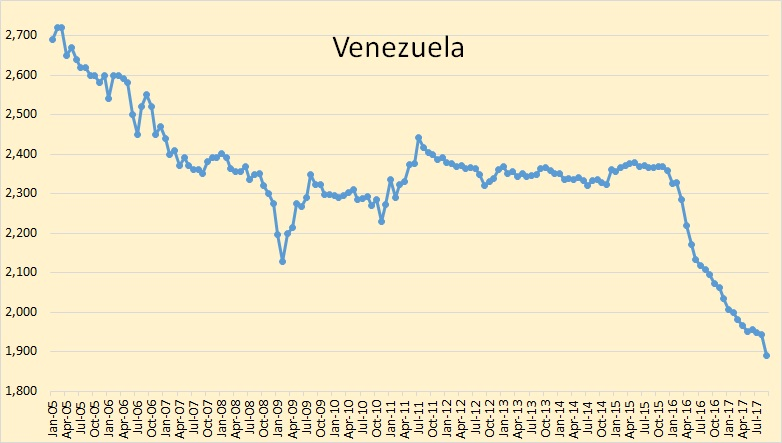Opec september oil production peak oil barrel again my annual data only goes back to 1997 and that is when i have venezuela peaking at 3240 kbpd and their average annual production is down 1280 kbpd sciox Gallery