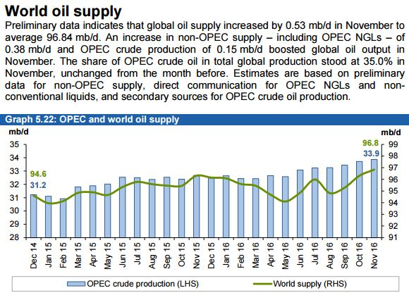 world-oil-supply