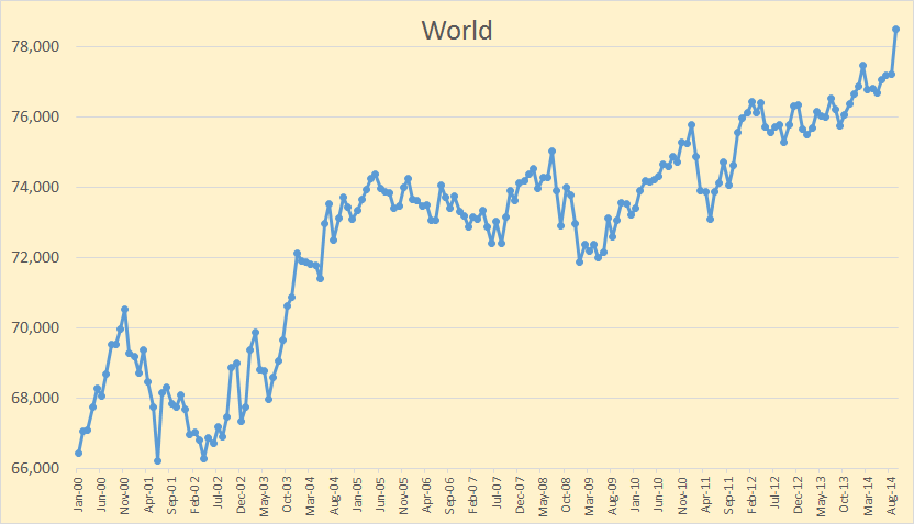 World Oil Production, September Numbers thumbnail