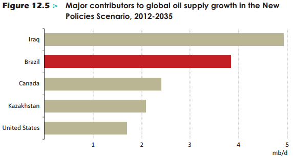 global oil politics The united states likely surpassed russia and saudi arabia to become the world's largest crude oil producer earlier this year, based on preliminary estimates in eia's short-term energy outlook (steo.