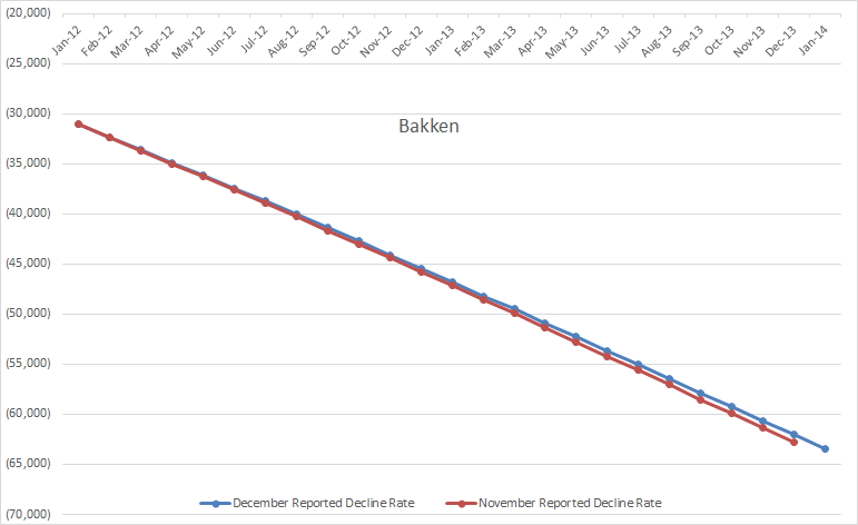 Bakken Decline Rate