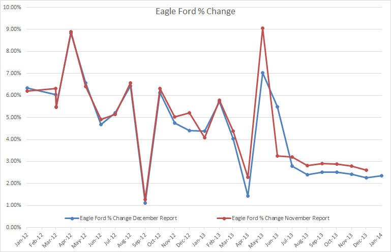 Eagle Fore Percent Change