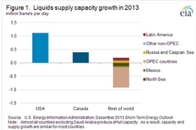 EIA Liquids Supply