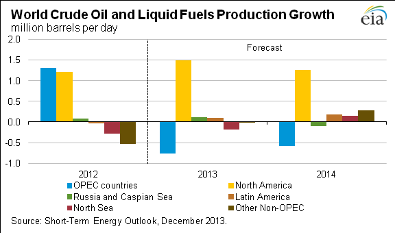 EIA World Crude Growth