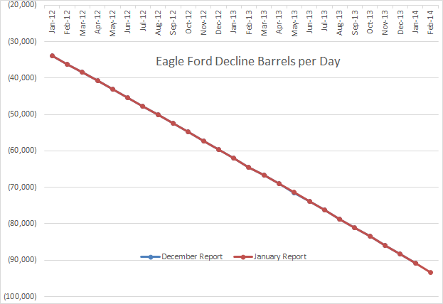 Eagle Ford Decline Rate
