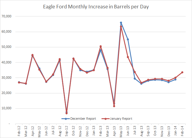 Eagle Ford Increase