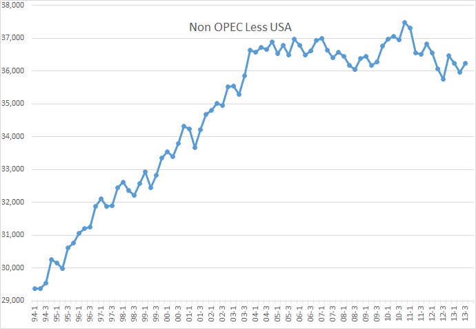 Non-OPEC Less USA