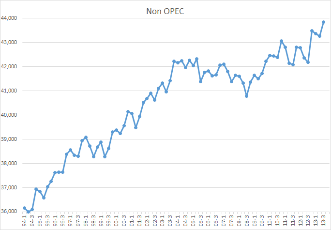 Non-OPEC