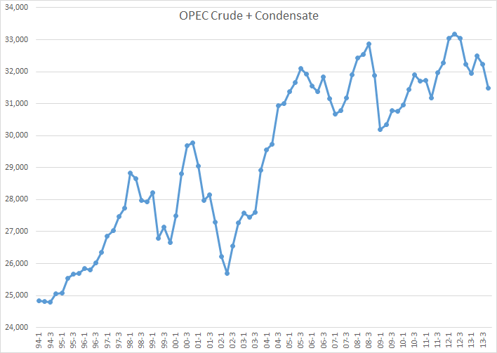 OPEC C+C