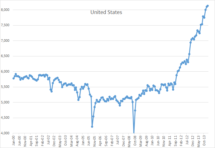The Data For December And January Is From Weekly Petroleum Status Report Link Above That Through 17th I Have Estimated Rest Of