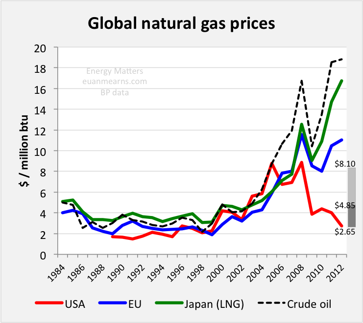 The Cost Of Extracting Natural Gas