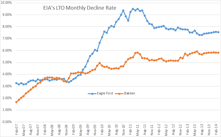 EIA's LTO Decline Rate