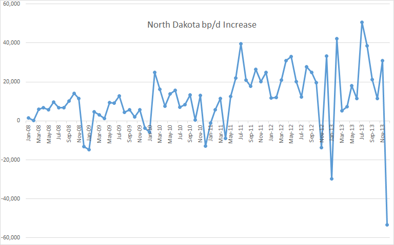 North Dakota Increase