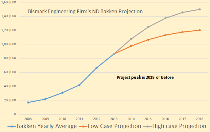 Bakken Engineering Firm