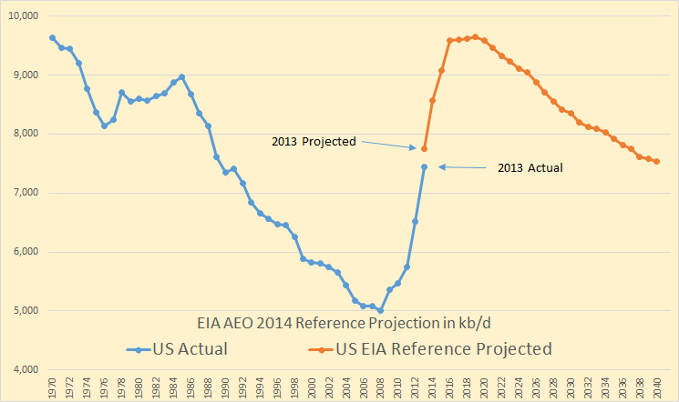 EIA 2014 Projection 2