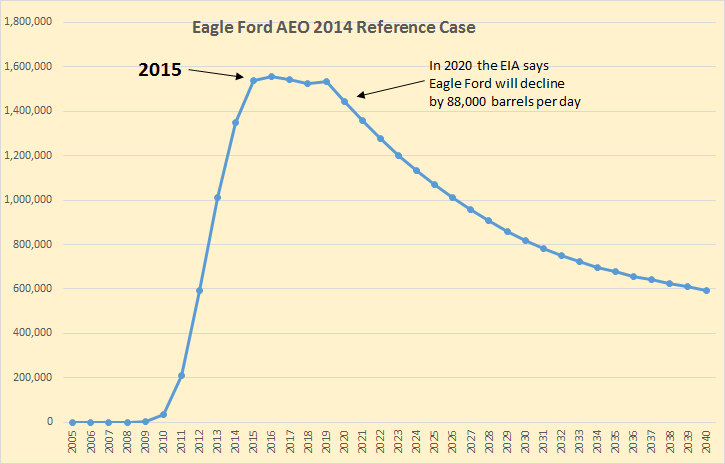 Eagle Ford Reference