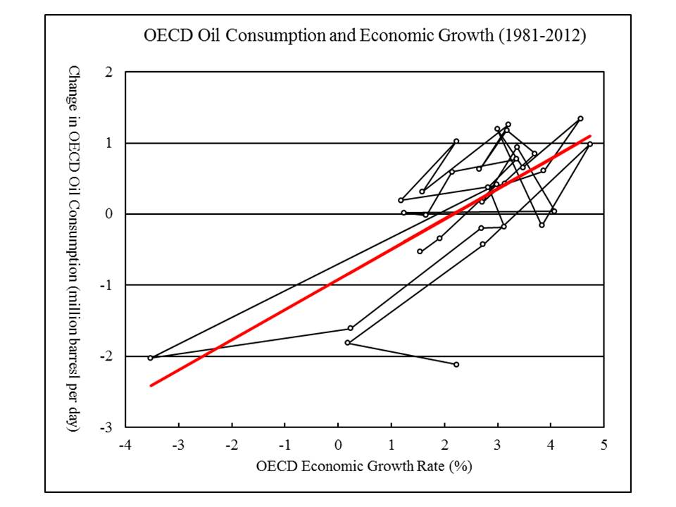 consumption rate of oil Proponents significantly overestimates oil and coal consumption and  the  concentric analysis does not state if this assumed heat rate.