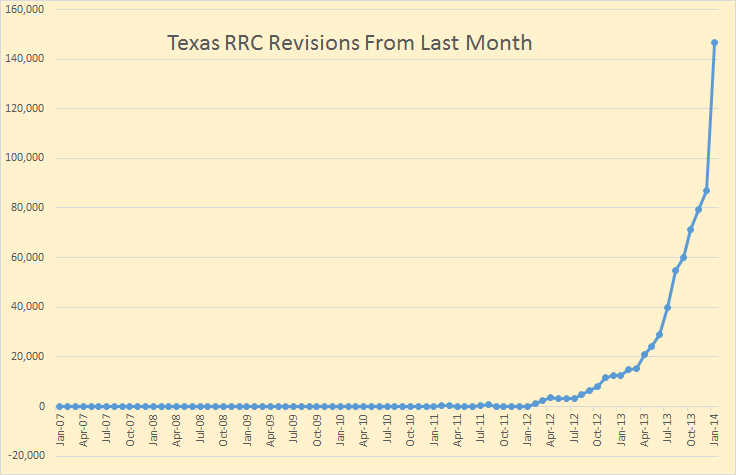 Texas Revisions
