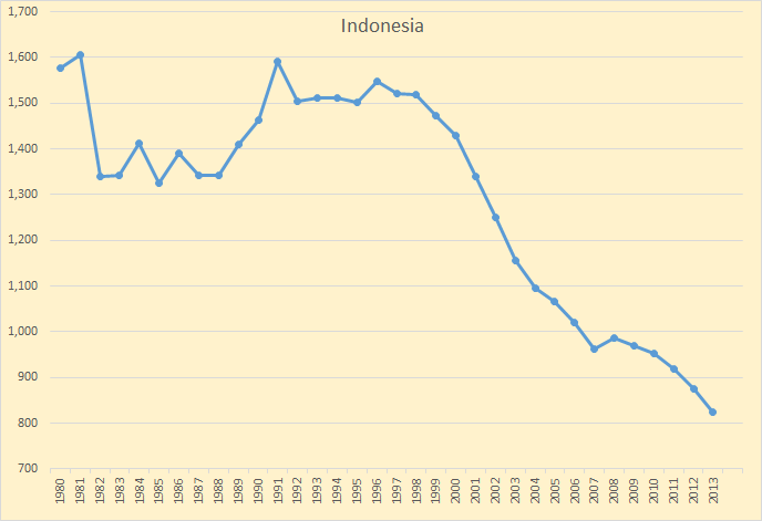 Indonesia A