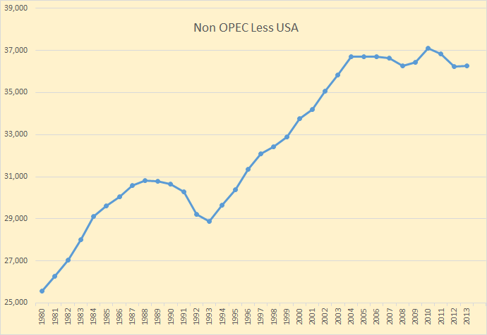 Non-OPEC Less USA A