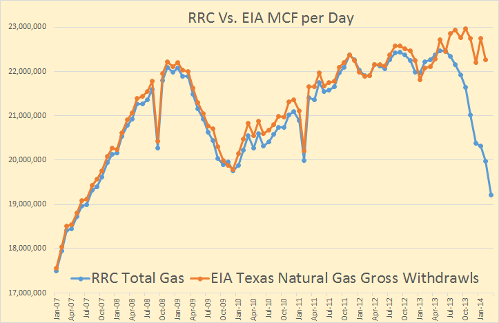 Texas Gas EIA vs. RRC