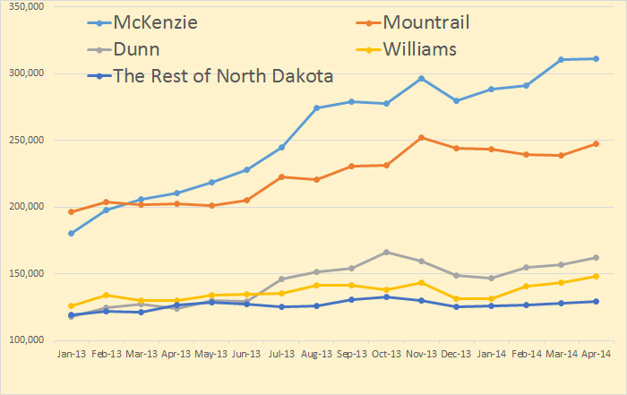 http://peakoil.com/production/north-dakota-and-the-bakken-by-county