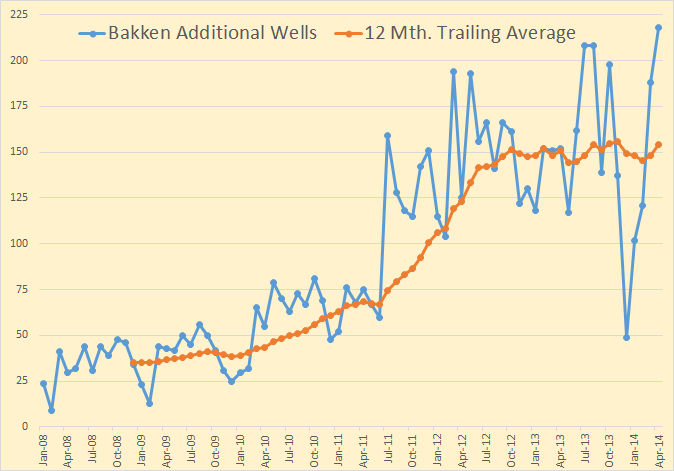 Bakken Additional Wells