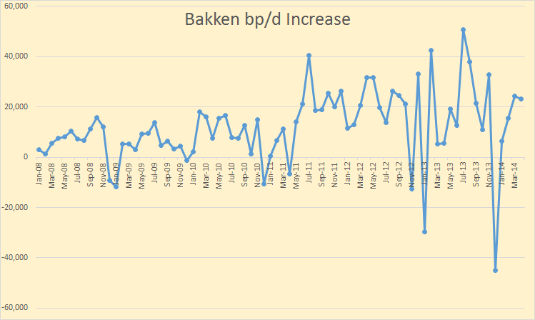 Bakken Barrels Per Day Increase