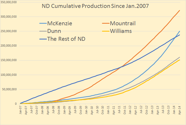 ND Cumulitive Production