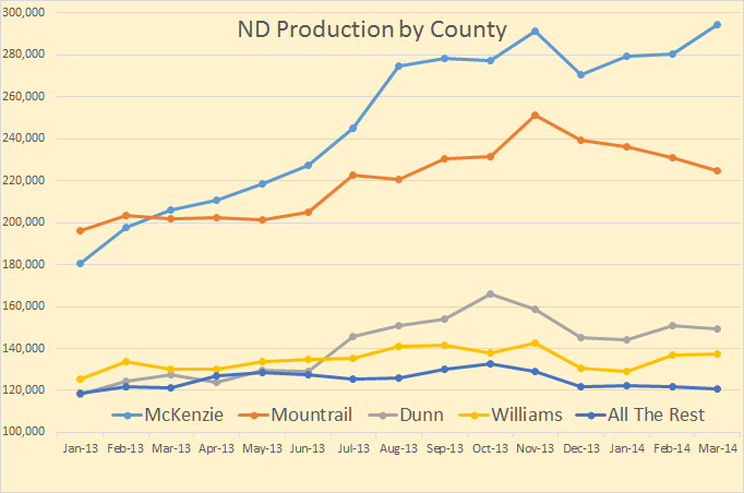 ND by County