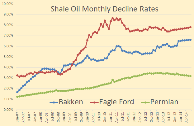This Is The Most Important Part Of The Story Shale Oil Decline Rates As You Can See The Eia Says Eagle Fore Is Declining At About 7 75 Per Month And The