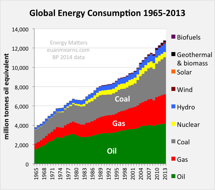 world energy consumption Global warming actions: energy consumption: current and predicted.