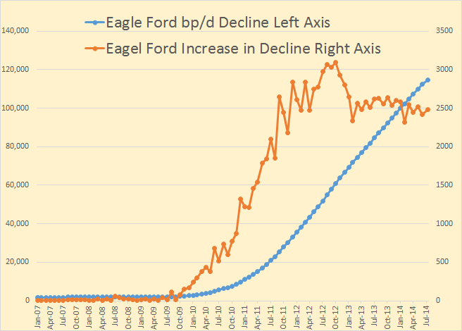 Eagle Ford Decline 2