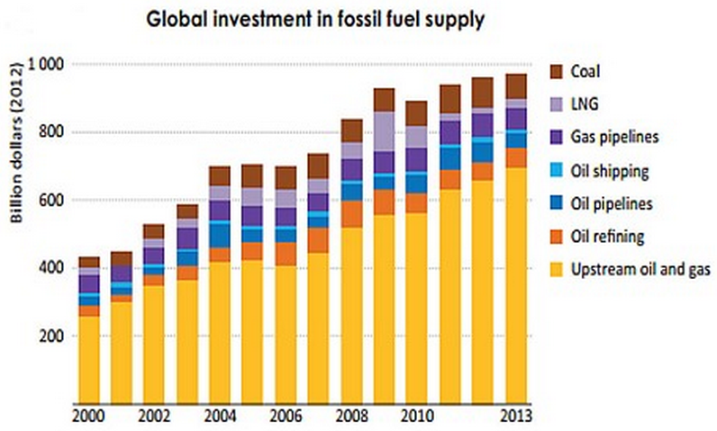 Fossil Fuel Investment