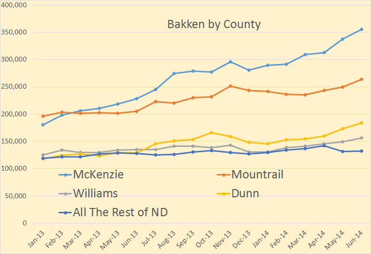 Bakken by County 1