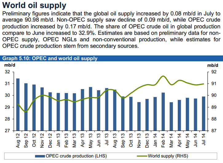 OPEC World Oil Supply