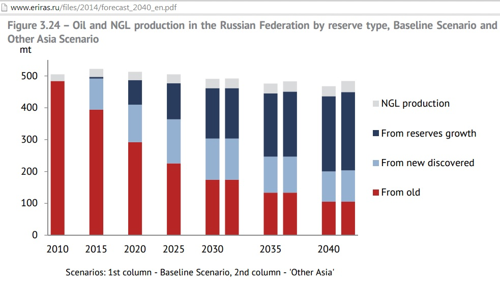 Russia_oil_NGL_production_by_reserve_type_2010_2040_ERI_RAS1