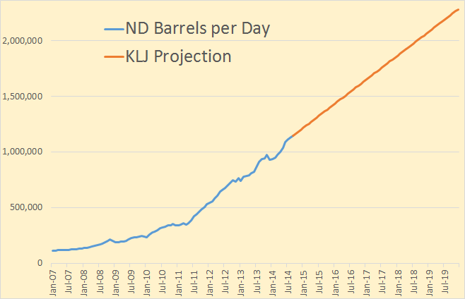 Bakken KLJ Projection