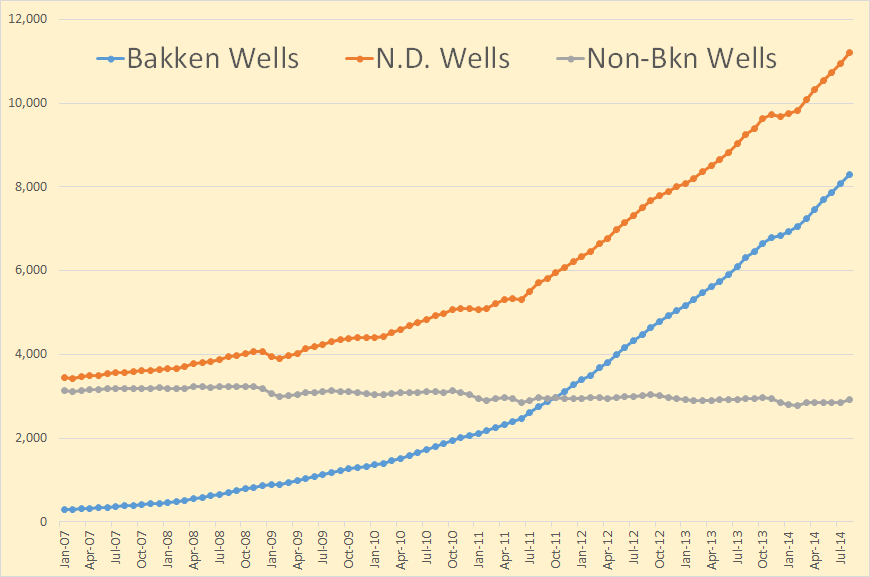Bakken Well production