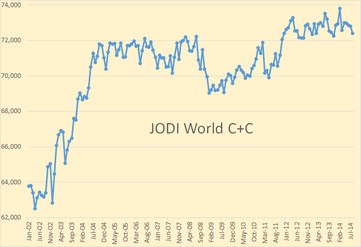 JODI World Total