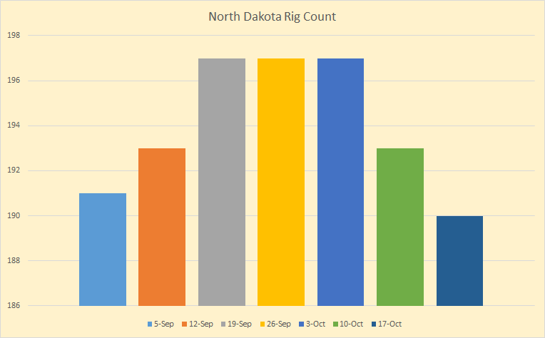 ND Rig Count