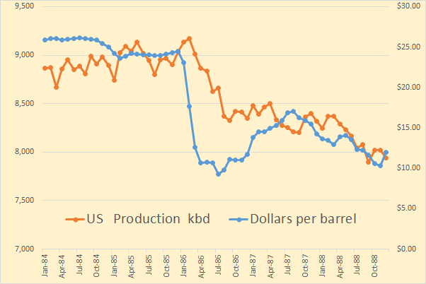 US Price to Barrels
