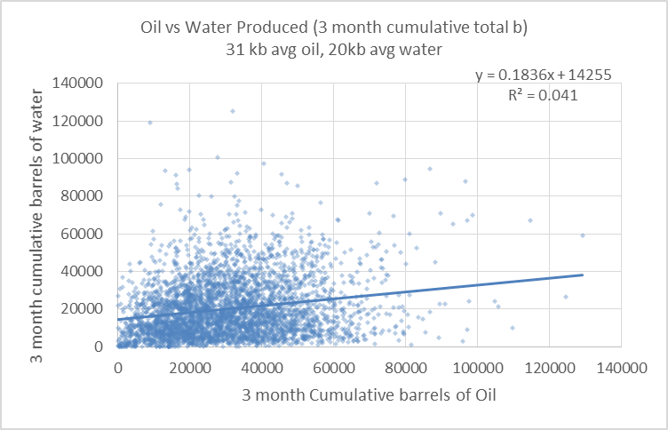 there seems to be about 2 barrels of water for every 3 barrels of oil on average