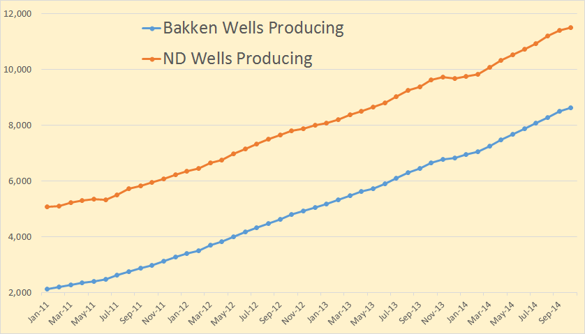 Bakken Wells Producing