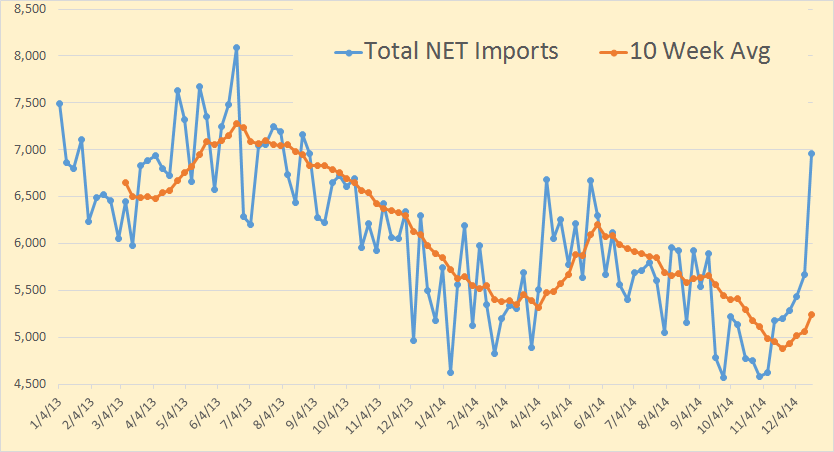 Total Net Imports