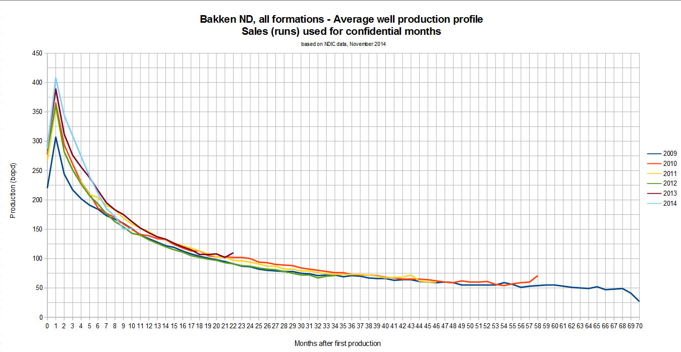 Bakken Lto Production November Data Peak Oil Barrel All In Mall Circuit Continuity Tester New Pricefallscom It So There Are Indications That Decline Rates For Wells Drilled 2014 May Be Higher Than The Years Before Its Too Early To Draw Any Conclusions