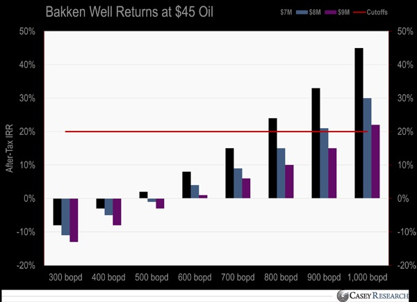Bakken Returns