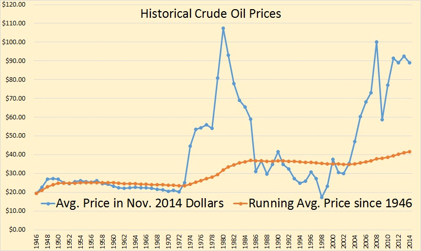 Historic Oil Price